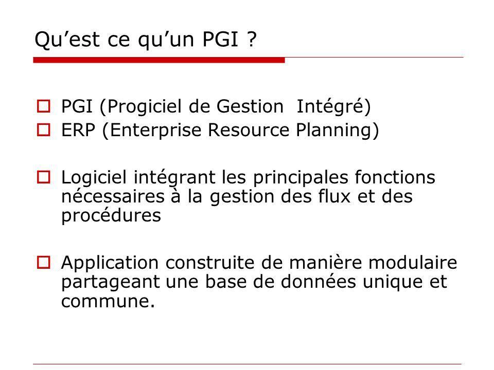 Quest ce quun PGI ? PGI (Progiciel de Gestion Intégré) ERP (Enterprise Resource Planning) Logiciel intégrant les principales fonctions nécessaires à l