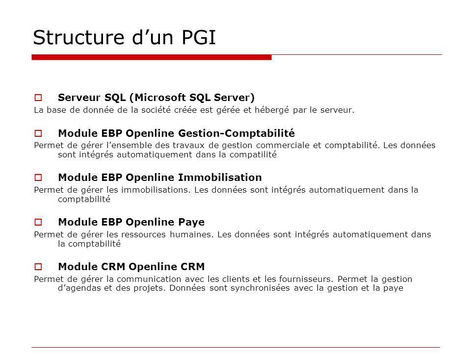 Structure dun PGI Serveur SQL (Microsoft SQL Server) La base de donnée de la société créée est gérée et hébergé par le serveur. Module EBP Openline Ge