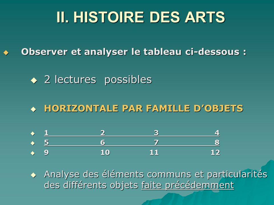 II. HISTOIRE DES ARTS Observer et analyser le tableau ci-dessous : Observer et analyser le tableau ci-dessous : 2 lectures possibles 2 lectures possib