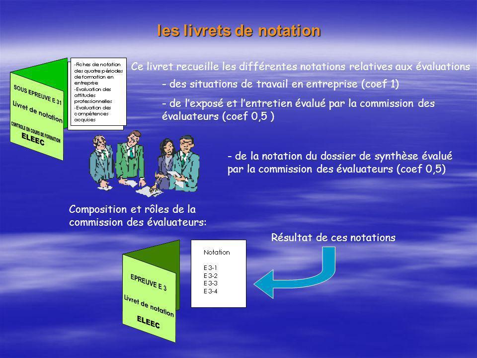 les livrets de notation Ce livret recueille les différentes notations relatives aux évaluations - des situations de travail en entreprise (coef 1) - d