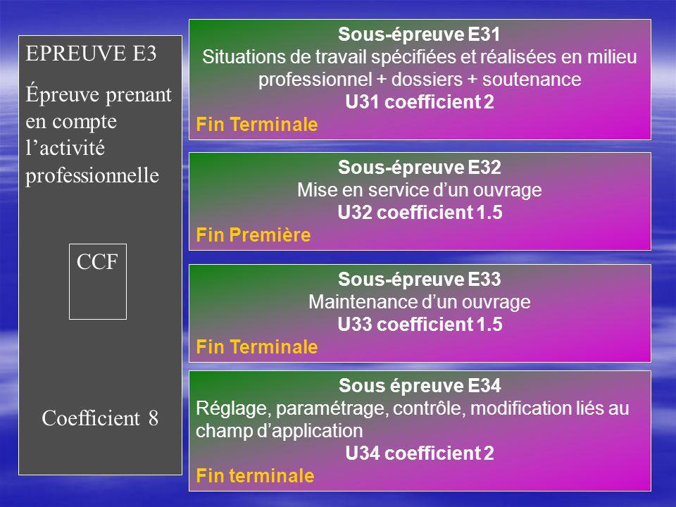 Sous-épreuve E31 Situations de travail spécifiées et réalisées en milieu professionnel + dossiers + soutenance U31 coefficient 2 Fin Terminale EPREUVE