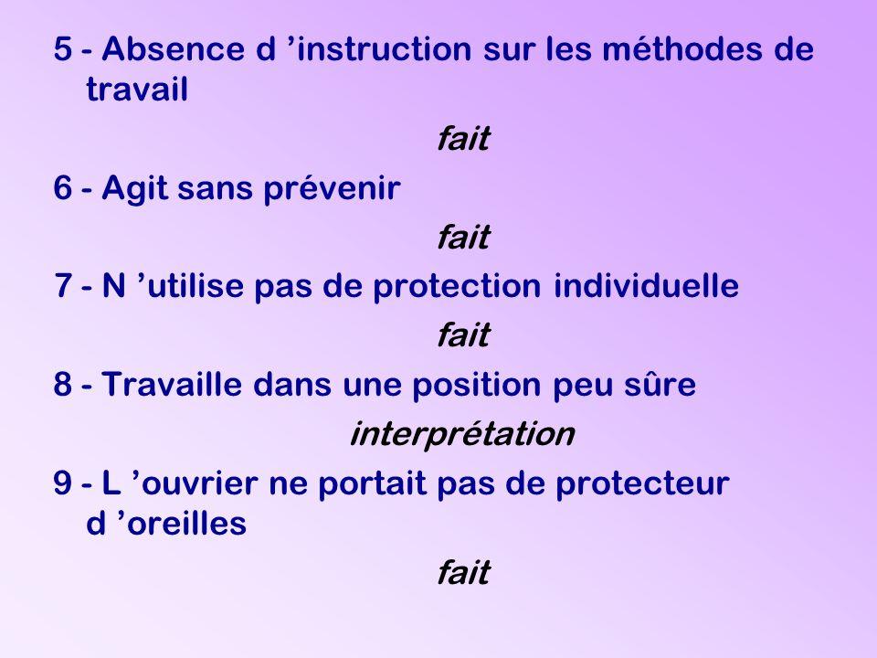 5 - Absence d instruction sur les méthodes de travail fait 6 - Agit sans prévenir fait 7 - N utilise pas de protection individuelle fait 8 - Travaille