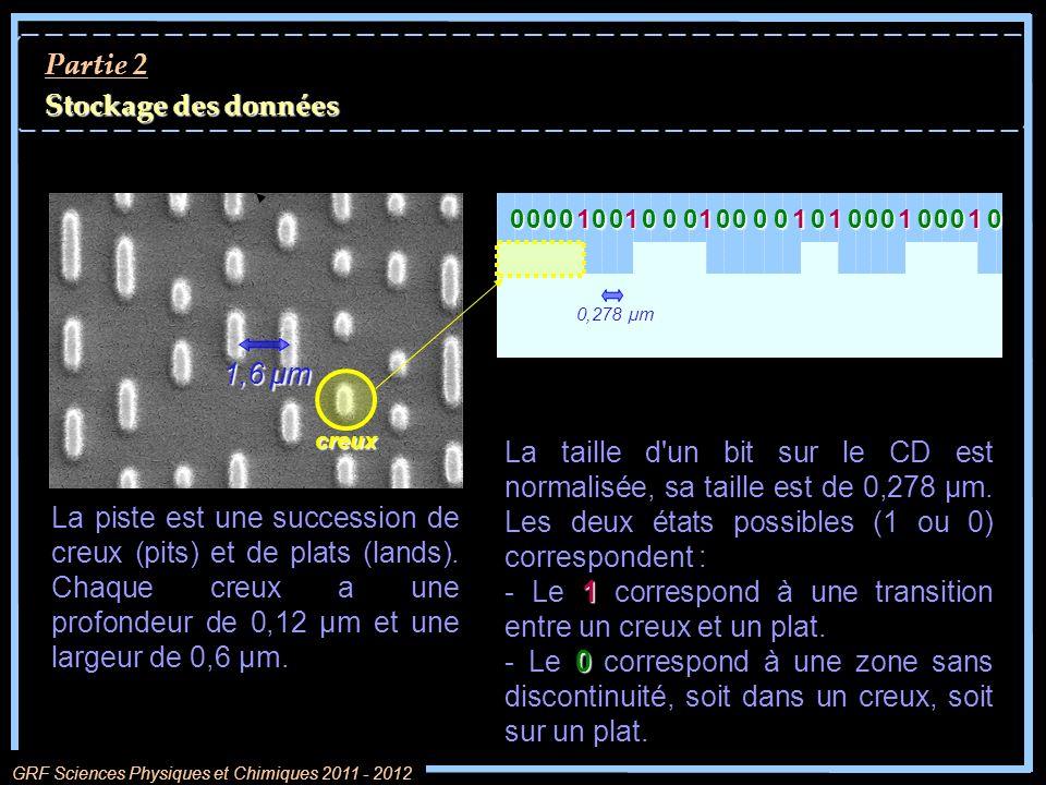 Partie 2 Stockage des données GRF Sciences Physiques et Chimiques 2011 - 2012 1,6 µm creux La piste est une succession de creux (pits) et de plats (la