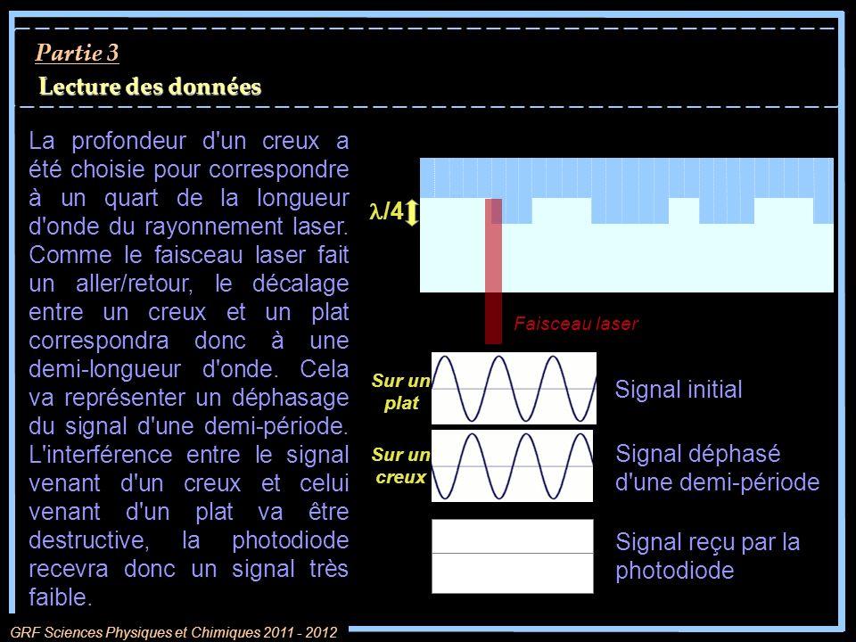 Lecture des données Partie 3 GRF Sciences Physiques et Chimiques 2011 - 2012 /4 Signal initial Signal déphasé d'une demi-période Sur un plat Sur un cr