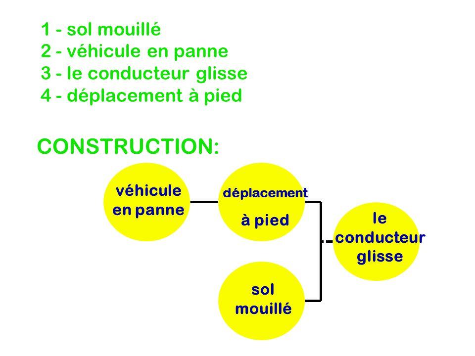 1 - sol mouillé 2 - véhicule en panne 3 - le conducteur glisse 4 - déplacement à pied CONSTRUCTION: le conducteur glisse déplacement à pied sol mouill