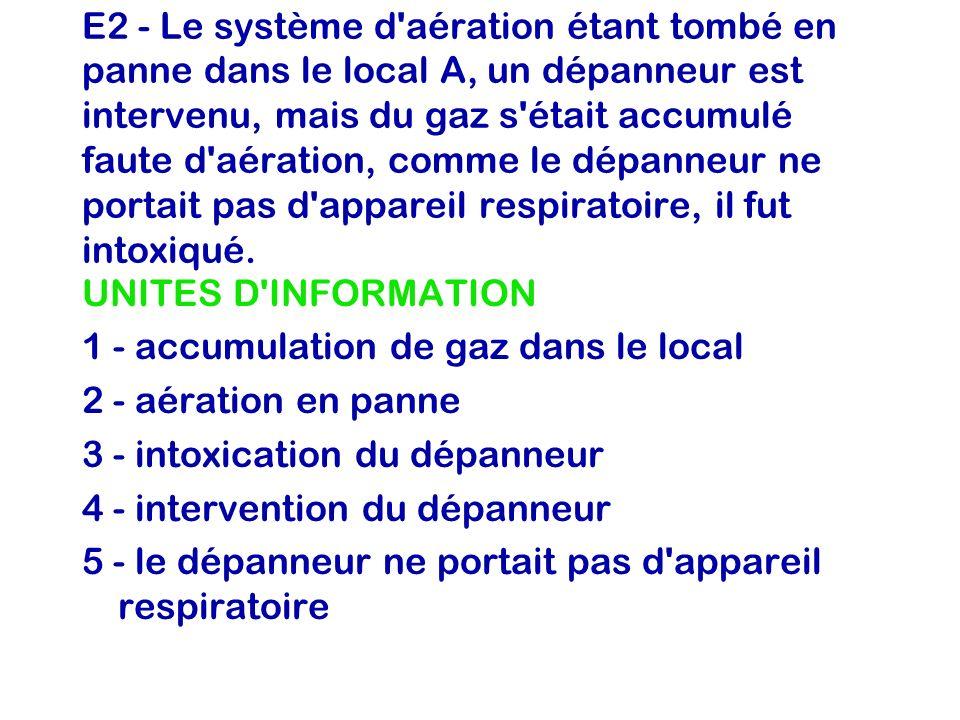 E2 - Le système d'aération étant tombé en panne dans le local A, un dépanneur est intervenu, mais du gaz s'était accumulé faute d'aération, comme le d