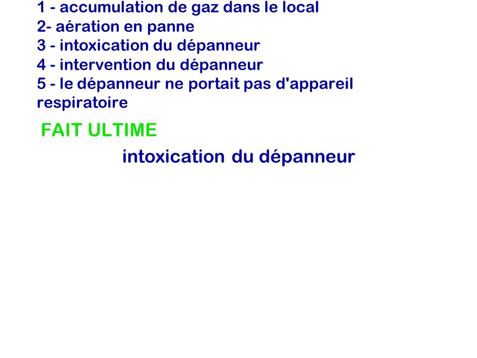 1 - accumulation de gaz dans le local 2- aération en panne 3 - intoxication du dépanneur 4 - intervention du dépanneur 5 - le dépanneur ne portait pas