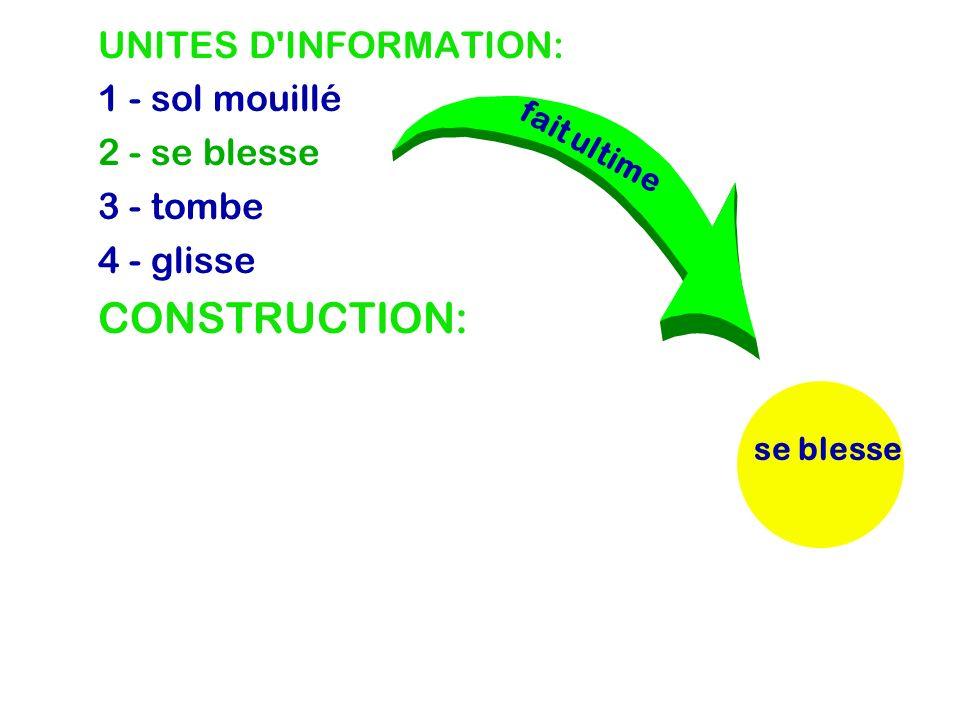 UNITES D INFORMATION: 1 - sol mouillé 2 - se blesse 3 - tombe 4 - glisse CONSTRUCTION: se blessetombe