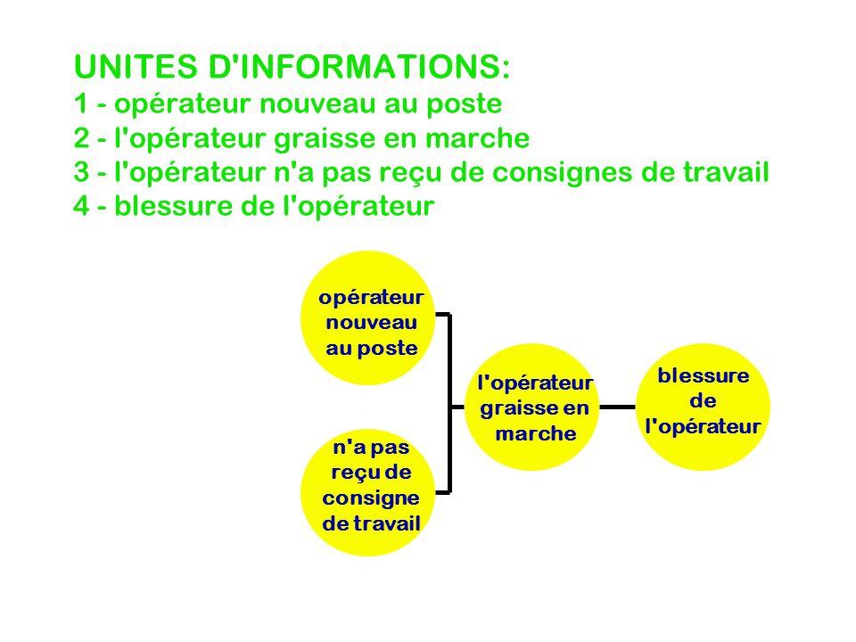UNITES D'INFORMATIONS: 1 - opérateur nouveau au poste 2 - l'opérateur graisse en marche 3 - l'opérateur n'a pas reçu de consignes de travail 4 - bless