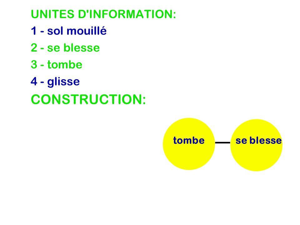 UNITES D INFORMATION: 1 - sol mouillé CONSTRUCTION: 2 - se blesse 3 - tombe 4 - glisse se blessetombeglisse