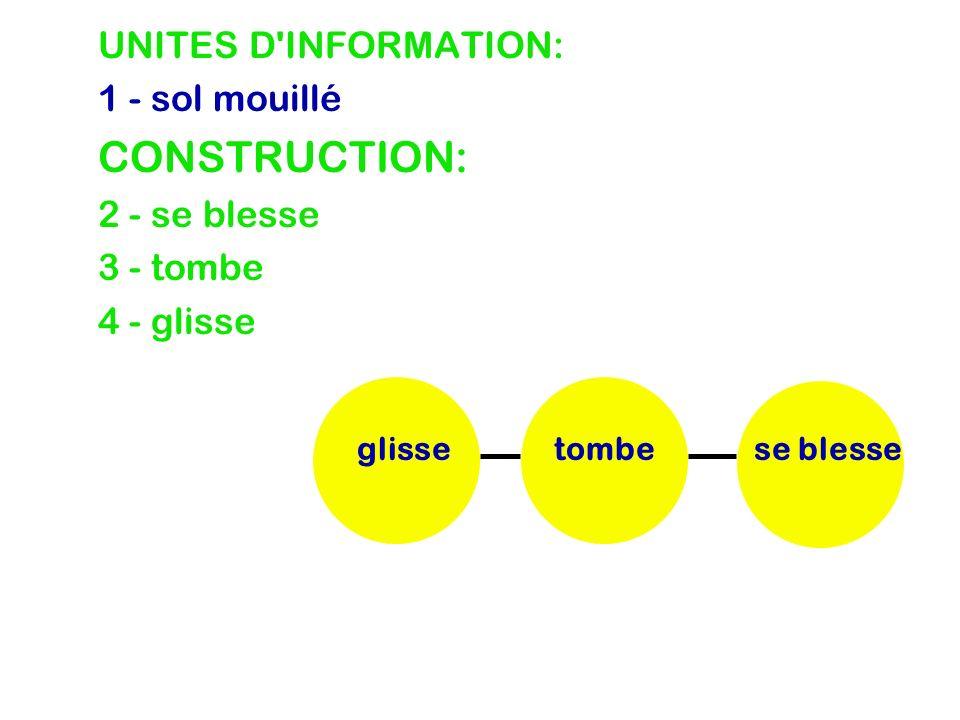 UNITES D INFORMATION: 1 - sol mouillé 2 - se blesse 3 - tombe 4 - glisse CONSTRUCTION: se blessetombeglisse sol mouillé