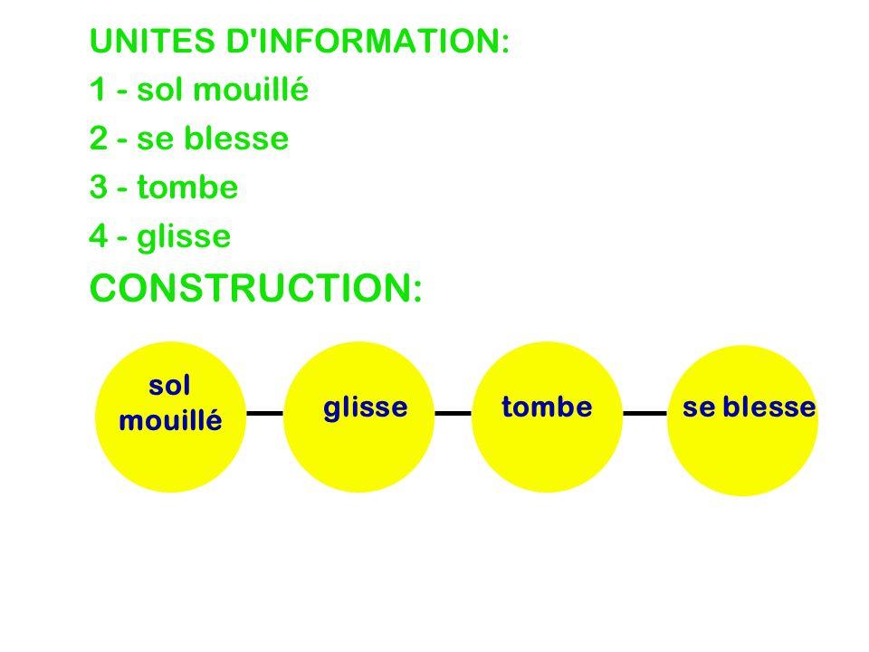 UNITES D'INFORMATION: 1 - sol mouillé 2 - se blesse 3 - tombe 4 - glisse CONSTRUCTION: se blessetombeglisse sol mouillé