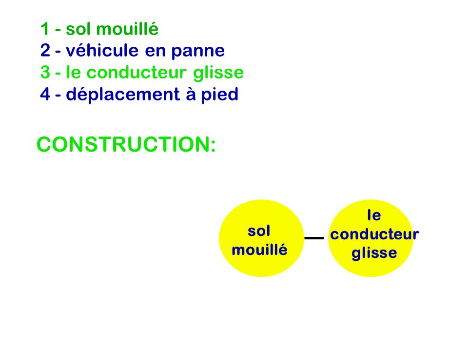 1 - sol mouillé 2 - véhicule en panne 3 - le conducteur glisse 4 - déplacement à pied CONSTRUCTION: le conducteur glisse sol mouillé