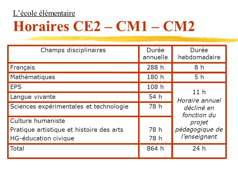 Lécole élémentaire Horaires CE2 – CM1 – CM2 24 h864 hTotal 78 h Culture humaniste Pratique artistique et histoire des arts HG-éducation civique 78 hSc