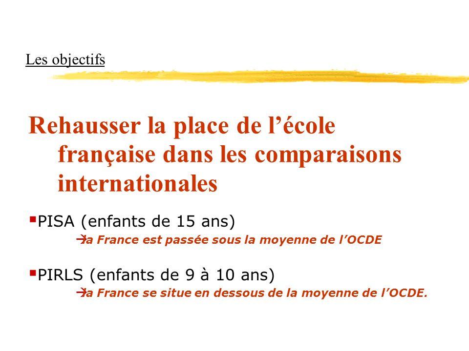 Les objectifs Rehausser la place de lécole française dans les comparaisons internationales PISA (enfants de 15 ans) la France est passée sous la moyen