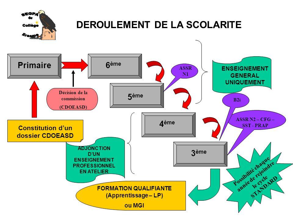 DEROULEMENT DE LA SCOLARITE 6 ème 5 ème 4 ème 3 ème Primaire Constitution dun dossier CDOEASD Décision de la commission (CDOEASD) ENSEIGNEMENT GENERAL UNIQUEMENT ADJONCTION DUN ENSEIGNEMENT PROFESSIONNEL EN ATELIER ASSR N1 ASSR N2 – CFG – SST - PRAP FORMATION QUALIFIANTE (Apprentissage – LP) ou MGI B2i Possibilité chaque année de rejoindre le cycle STANDARD