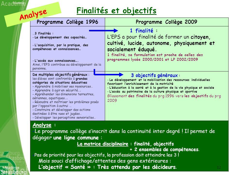 Finalités et objectifs Programme Collège 1996Programme Collège 2009 …3 finalités : - Le développement des capacités… - L'acquisition, par la pratique,