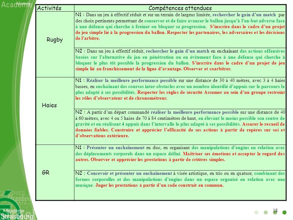 ActivitésCompétences attendues Rugby N1 : Dans un jeu à effectif réduit et sur un terrain de largeur limitée, rechercher le gain dun match par des cho