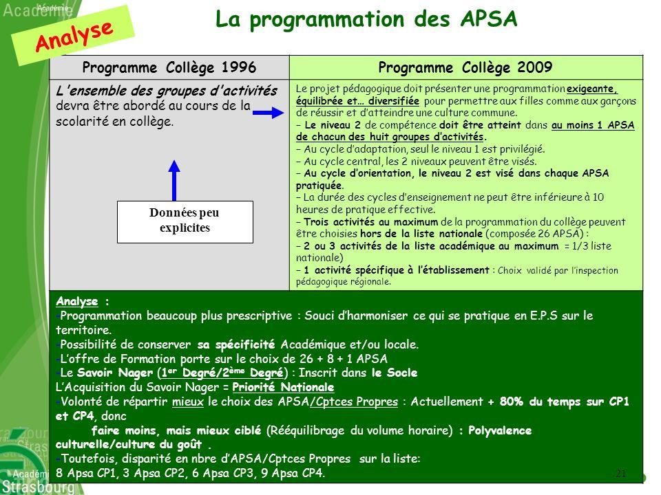 La programmation des APSA Données restreintes Programme Collège 1996Programme Collège 2009 L'ensemble des groupes d'activités devra être abordé au cou