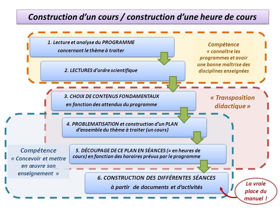 Compétence « connaître les programmes et avoir une bonne maîtrise des disciplines enseignées « Transposition didactique » Compétence « Concevoir et mettre en œuvre son enseignement » Construction dun cours / construction dune heure de cours 1.