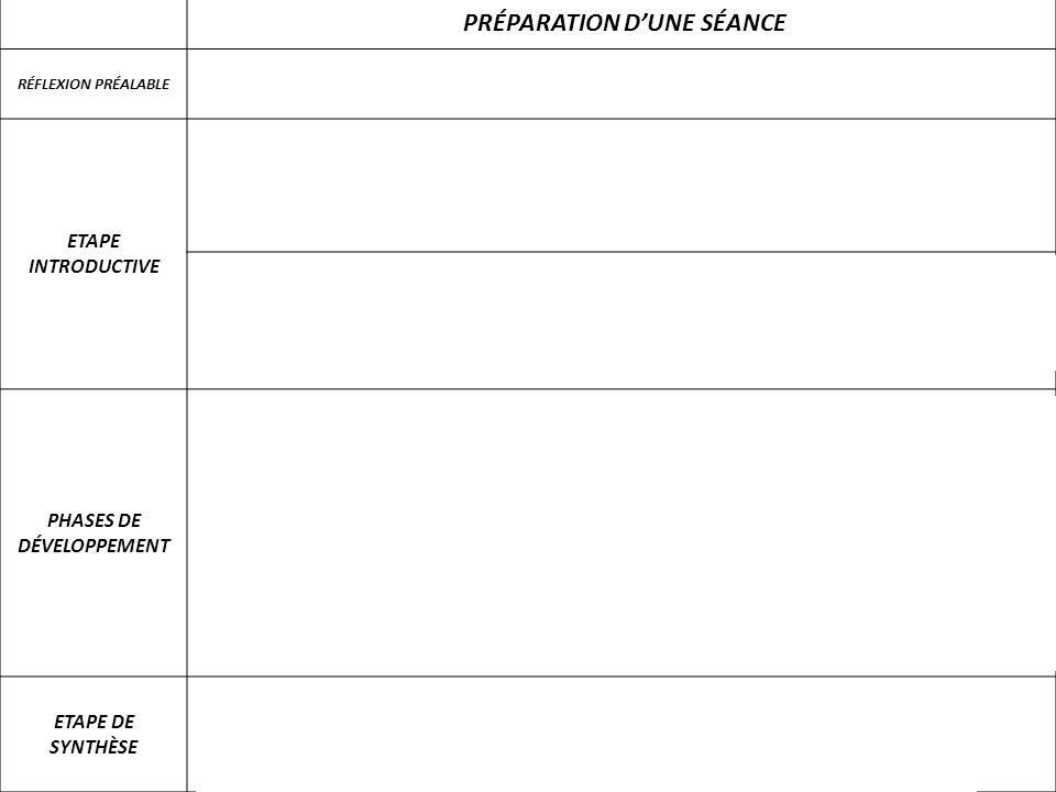 PRÉPARATION DUNE SÉANCE RÉFLEXION PRÉALABLE Quel est le thème du programme traité ? Quel aspect particulier du thème est traité lors de la séance ? ET