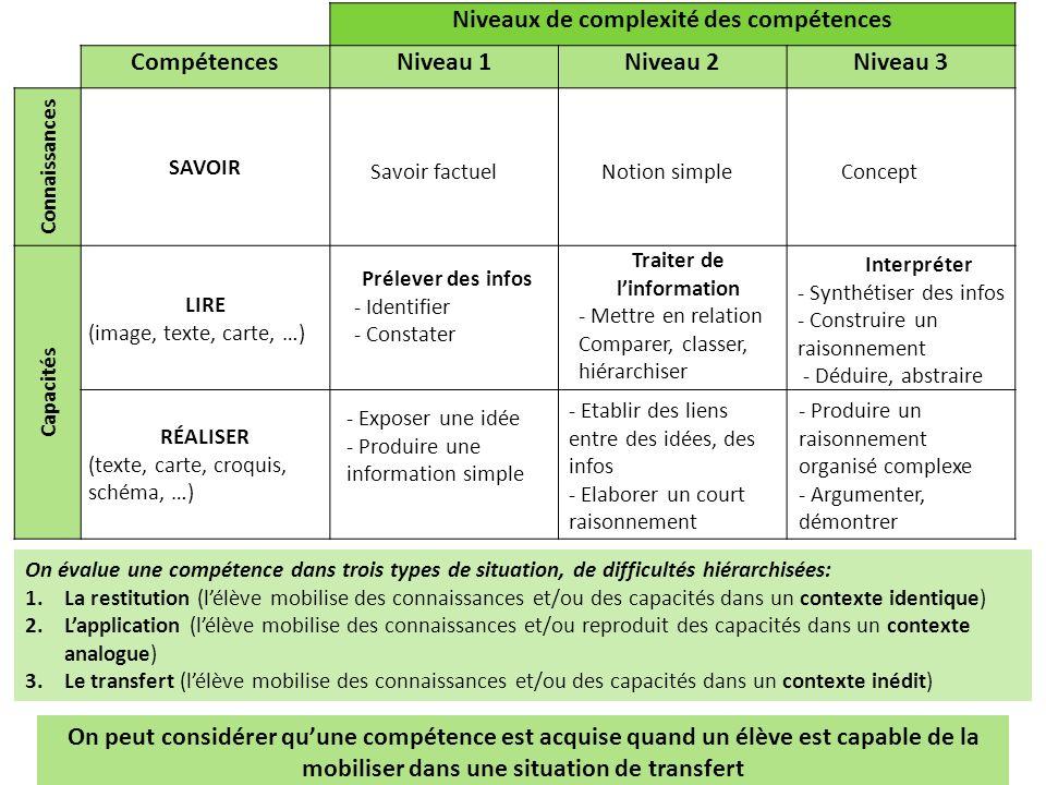 Niveaux de complexité des compétences CompétencesNiveau 1Niveau 2Niveau 3 Connaissances SAVOIR Capacités LIRE (image, texte, carte, …) RÉALISER (texte