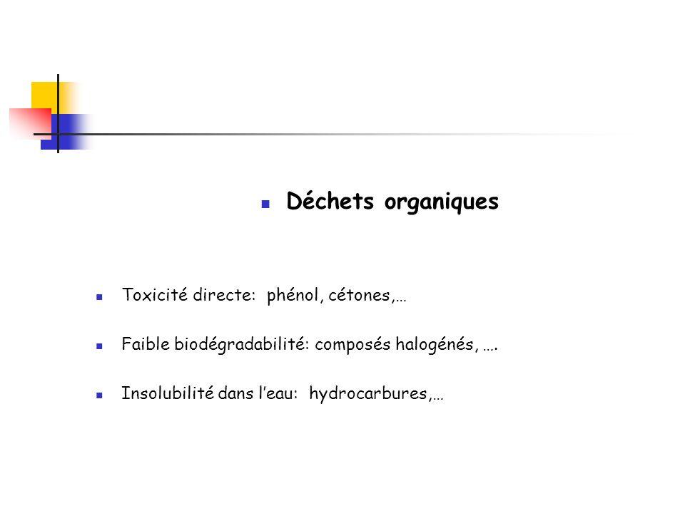 Déchets organiques Toxicité directe: phénol, cétones,… Faible biodégradabilité: composés halogénés, …. Insolubilité dans leau: hydrocarbures,…