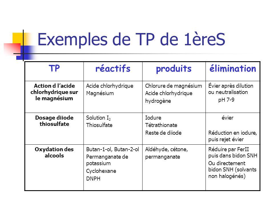 Exemples de TP de 1èreS TPréactifsproduitsélimination Action d lacide chlorhydrique sur le magnésium Acide chlorhydrique Magnésium Chlorure de magnési
