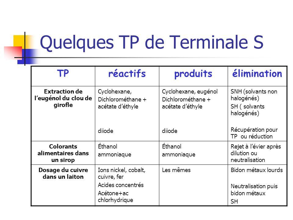 Quelques TP de Terminale S TPréactifsproduitsélimination Extraction de leugénol du clou de girofle Cyclohexane, Dichlorométhane + acétate déthyle diio