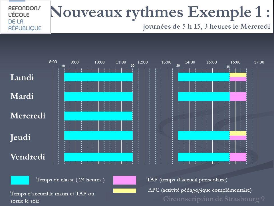Nouveaux rythmes Exemple 1 : journées de 5 h 15, 3 heures le Mercredi Circonscription de Strasbourg 9 8:00 9:0010:0011:0012:0013:0015:0014:0017:0016:0