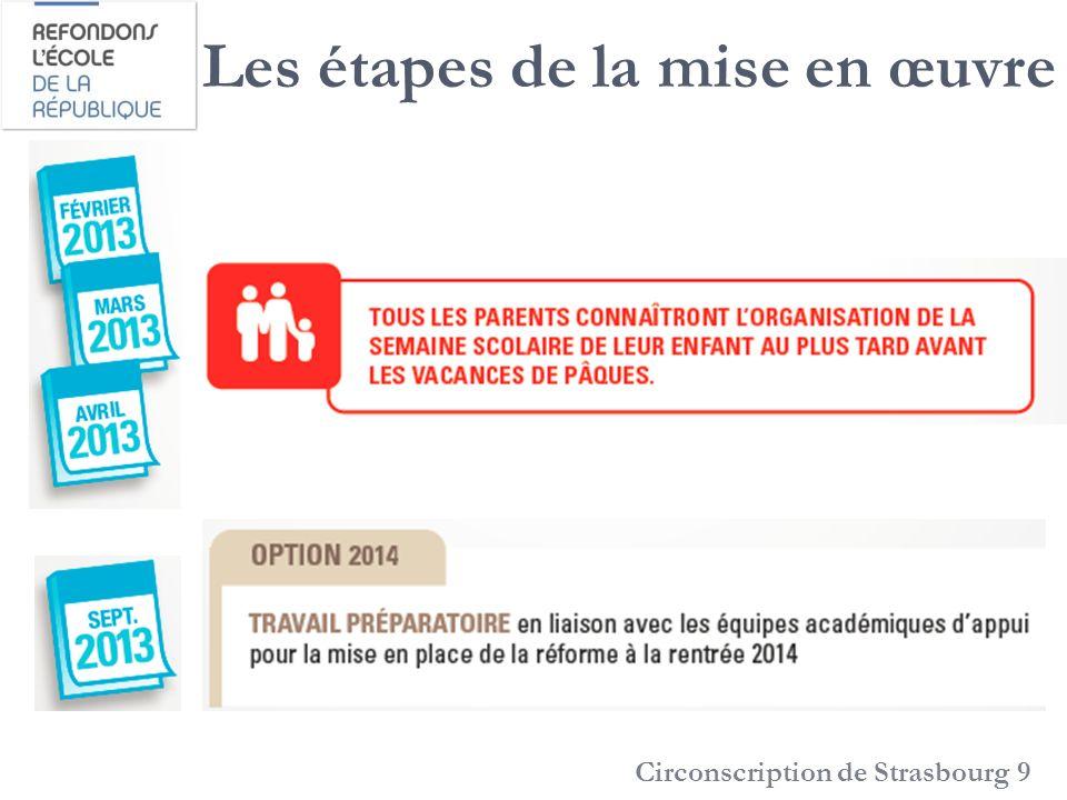 Les étapes de la mise en œuvre Circonscription de Strasbourg 9