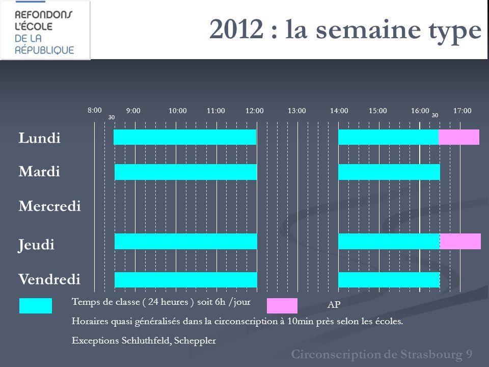 2012 : la semaine type Circonscription de Strasbourg 9 8:00 9:0010:0011:0012:0013:0015:0014:0017:0016:00 Lundi Mardi Mercredi Jeudi Vendredi Temps de