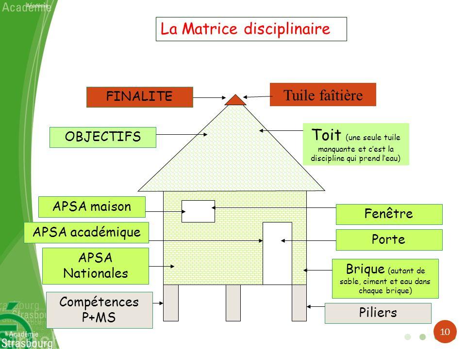 FINALITE La Matrice disciplinaire Tuile faîtière OBJECTIFS Toit (une seule tuile manquante et cest la discipline qui prend leau) Compétences P+MS Pili