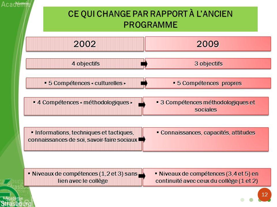 CE QUI CHANGE PAR RAPPORT À LANCIEN PROGRAMME 20022002 4 objectifs 4 objectifs 5 Compétences « culturelles » 5 Compétences « culturelles » 4 Compétenc