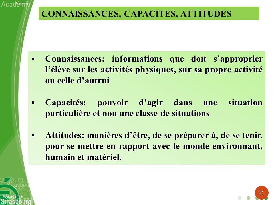 CONNAISSANCES, CAPACITES, ATTITUDES Connaissances: informations que doit sapproprier lélève sur les activités physiques, sur sa propre activité ou cel