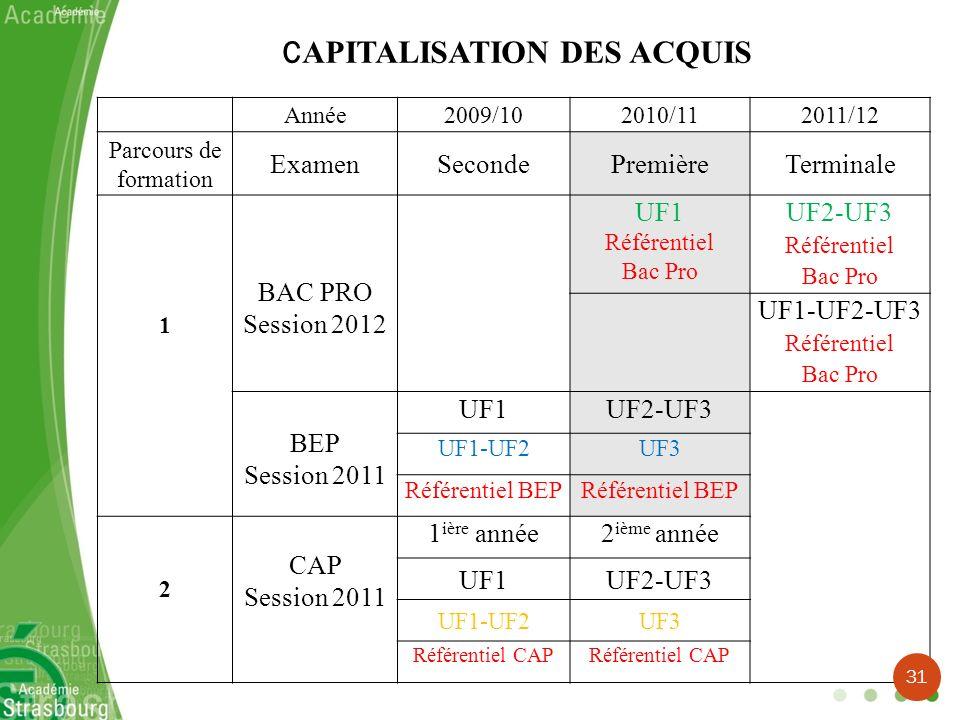 Année2009/102010/112011/12 Parcours de formation ExamenSecondePremièreTerminale 1 BAC PRO Session 2012 UF1 Référentiel Bac Pro UF2-UF3 Référentiel Bac