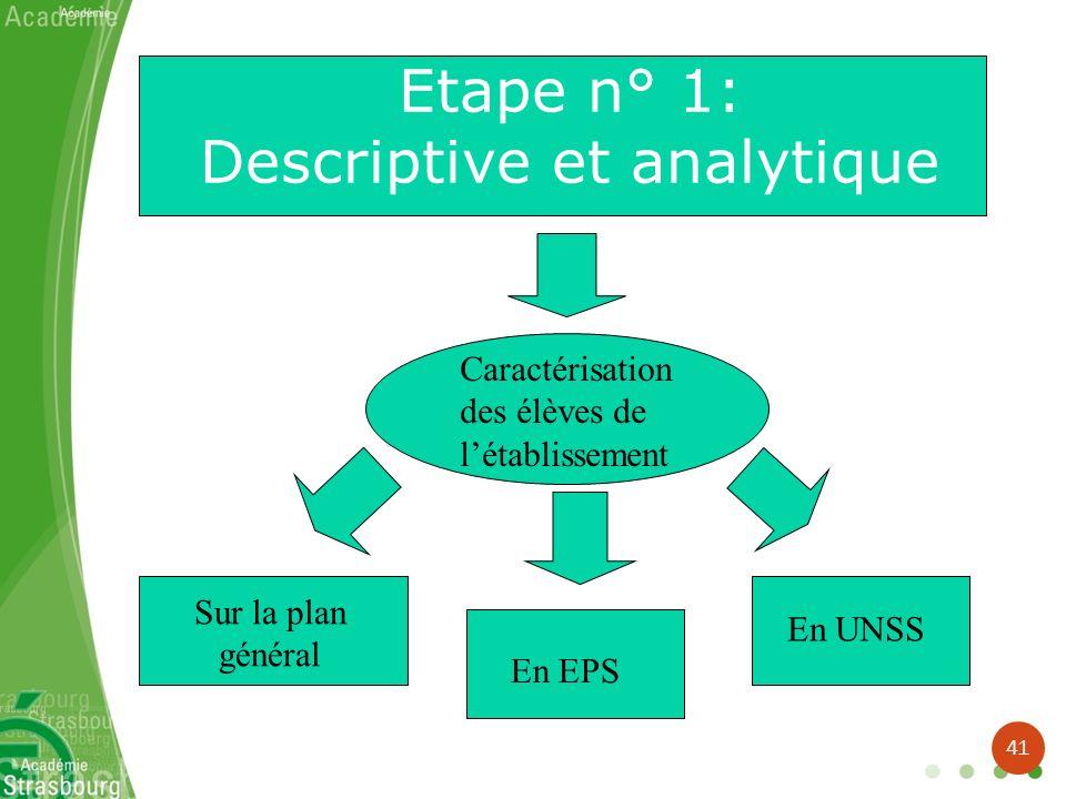 Etape n° 1: Descriptive et analytique Caractérisation des élèves de létablissement Sur la plan général En EPS En UNSS 41