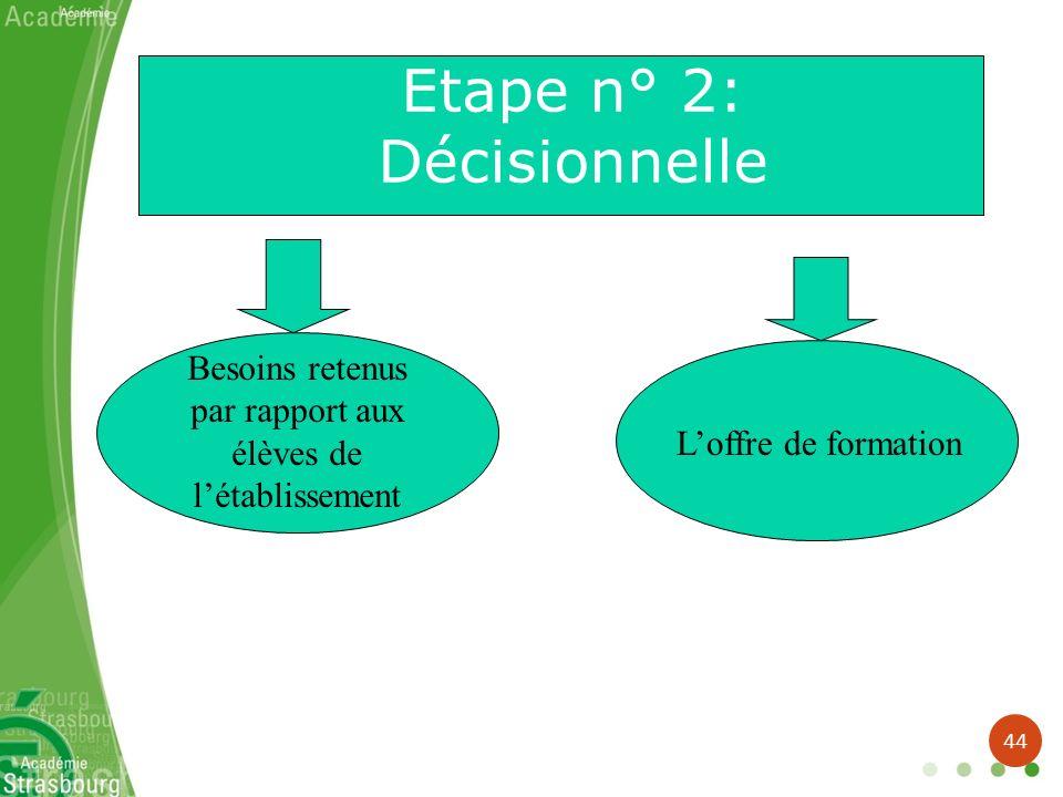 Etape n° 2: Décisionnelle Besoins retenus par rapport aux élèves de létablissement Loffre de formation 44