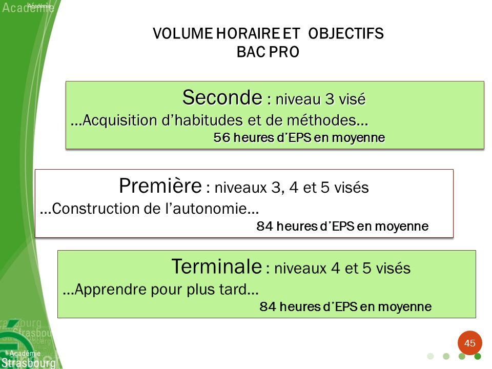 Seconde : niveau 3 visé …Acquisition dhabitudes et de méthodes… 56 heures dEPS en moyenne Seconde : niveau 3 visé …Acquisition dhabitudes et de méthod