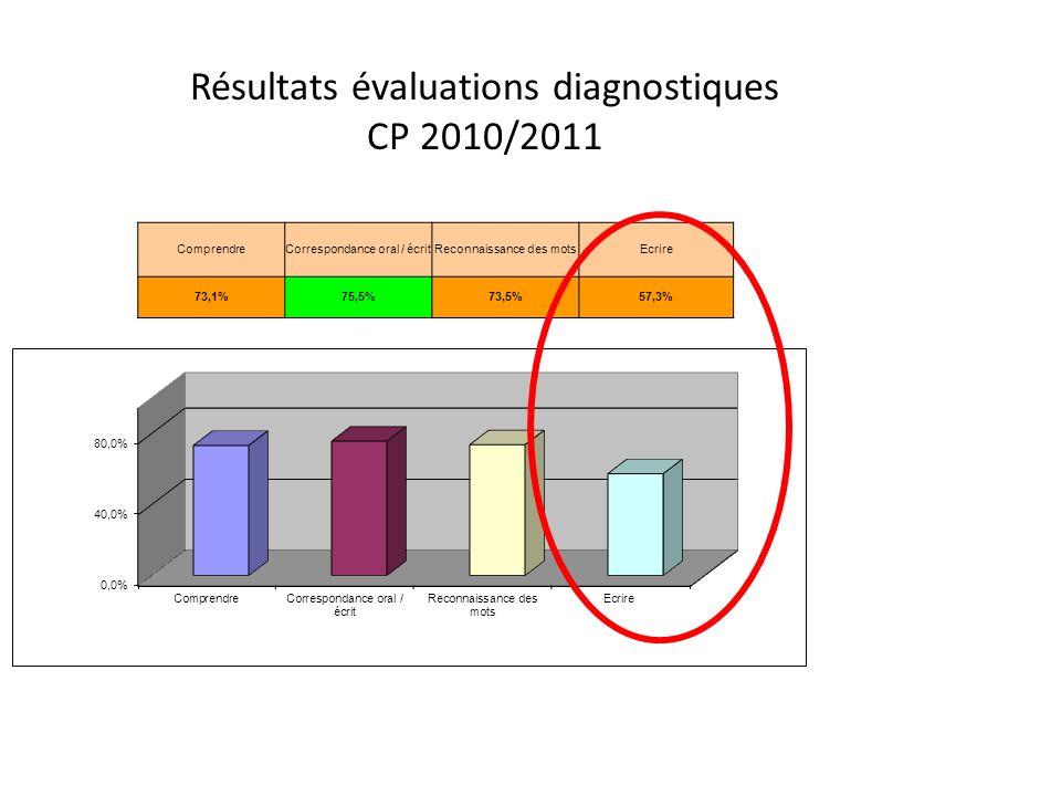 Résultats évaluations diagnostiques CP 2010/2011 ComprendreCorrespondance oral / écritReconnaissance des motsEcrire 73,1%75,5%73,5%57,3%