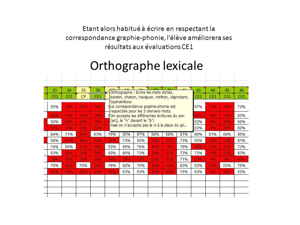 Etant alors habitué à écrire en respectant la correspondance graphie-phonie, lélève améliorera ses résultats aux évaluations CE1 Orthographe lexicale