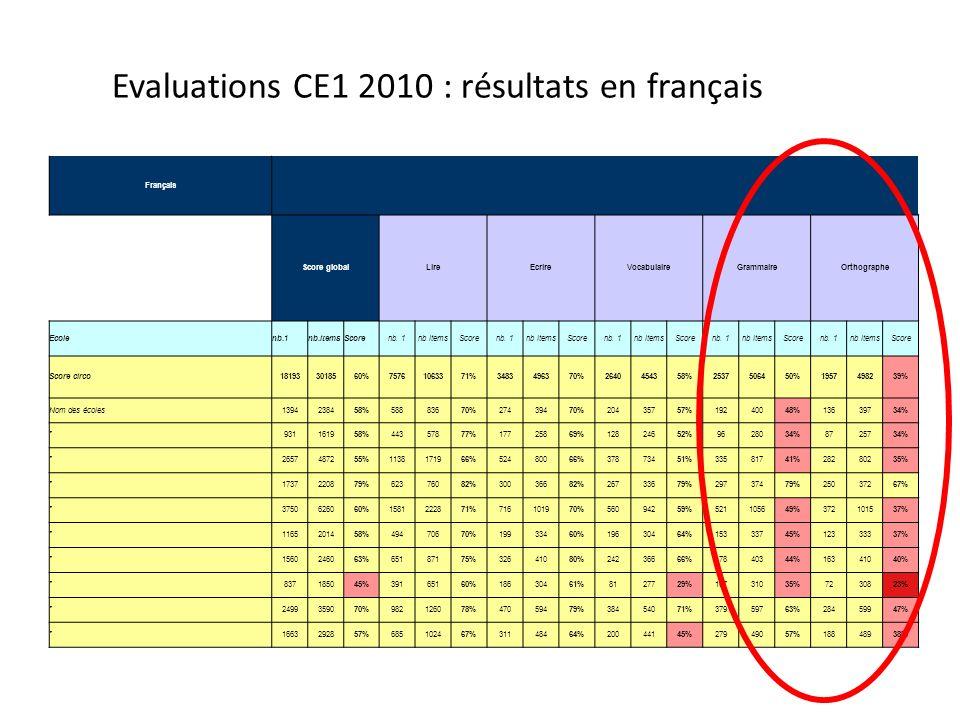Français Score globalLireEcrireVocabulaireGrammaireOrthographe Ecolenb.1nb.itemsScorenb. 1nb itemsScorenb. 1nb itemsScorenb. 1nb itemsScorenb. 1nb ite