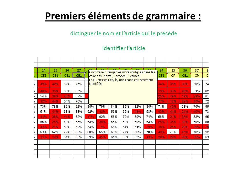 Premiers éléments de grammaire : distinguer le nom et larticle qui le précède Identifier larticle