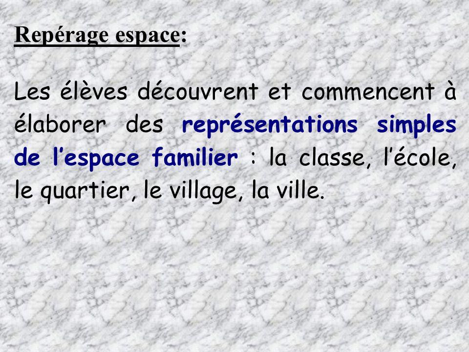 Repérage espace: Les élèves découvrent et commencent à élaborer des représentations simples de lespace familier : la classe, lécole, le quartier, le v