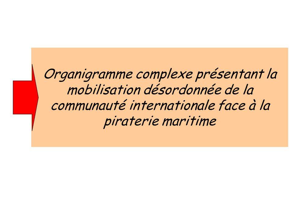 Organigramme complexe présentant la mobilisation désordonnée de la communauté internationale face à la piraterie maritime