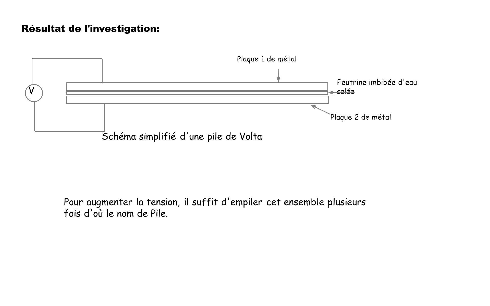 Schéma simplifié d'une pile de Volta Plaque 1 de métal Plaque 2 de métal Feutrine imbibée d'eau salée V Résultat de l'investigation: Pour augmenter la