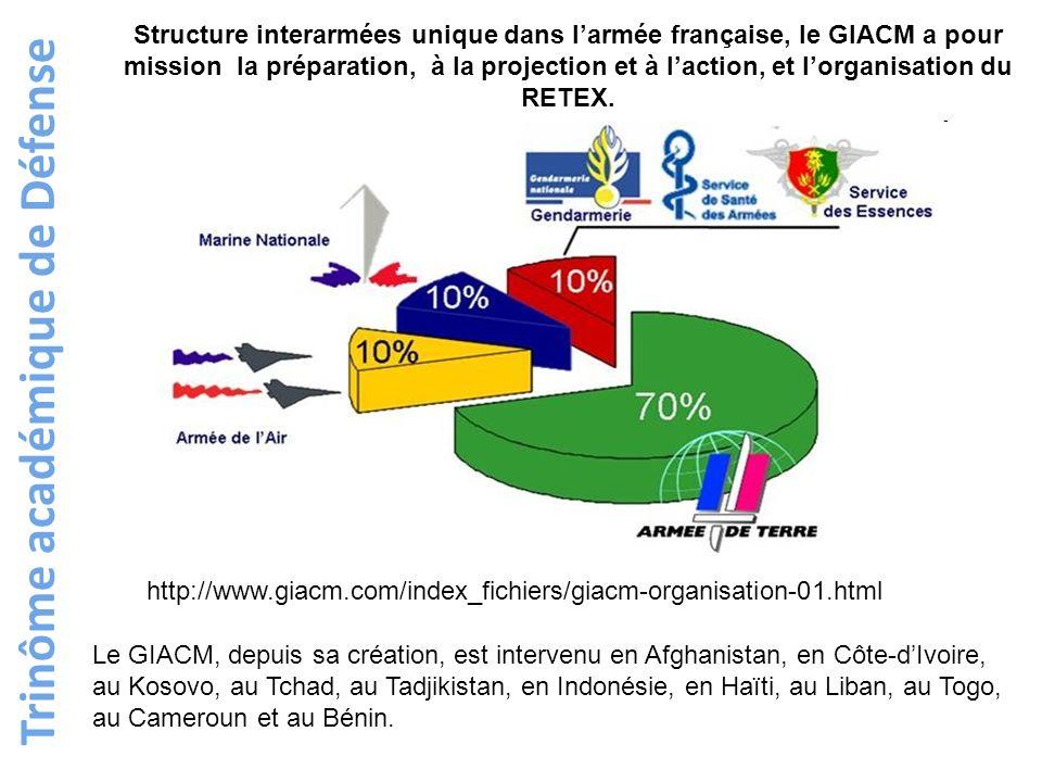 Trinôme académique de Défense Le GIACM, depuis sa création, est intervenu en Afghanistan, en Côte-dIvoire, au Kosovo, au Tchad, au Tadjikistan, en Ind