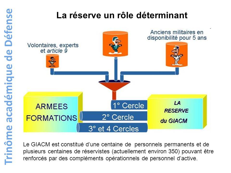 Trinôme académique de Défense Le GIACM est constitué dune centaine de personnels permanents et de plusieurs centaines de réservistes (actuellement env