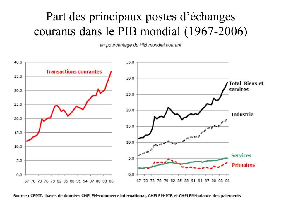 Part des principaux postes déchanges courants dans le PIB mondial (1967-2006)