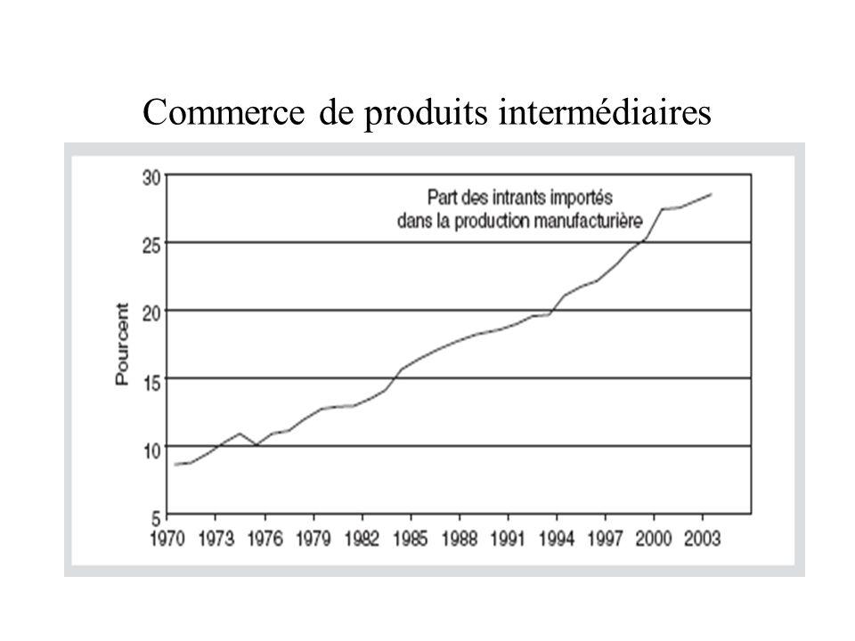 Commerce de produits intermédiaires